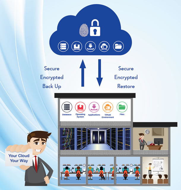 Secure Encrypted Online - Cloud Backup